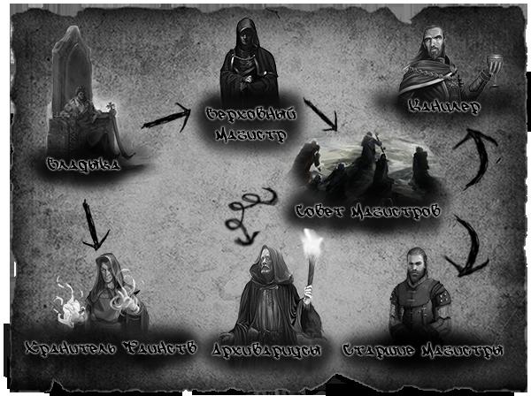 Звания и иерархия Ierarkhija