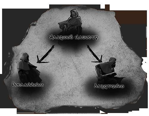 Звания и иерархия Mladshij_magistr-khraniteli