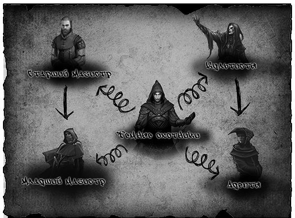 Звания и иерархия Temnye_okhotniki